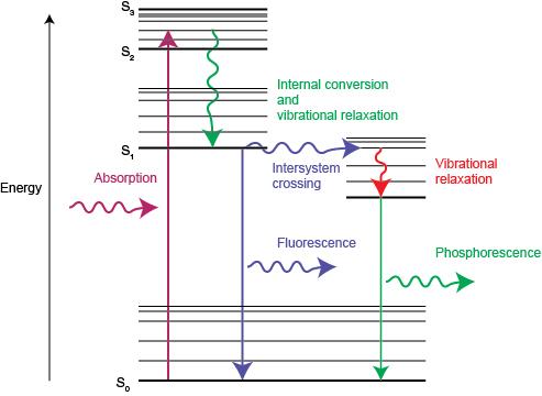 Photoluminescence explained